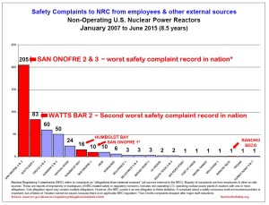 Safety Allegations (Complaints) non-operating 2007 to June 2015 jpg