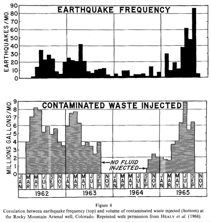 Correlation between earthquake frequency and volume of contaminated waste injected. Rocky Mountain Arsenal Well, Colorado 1962-1965