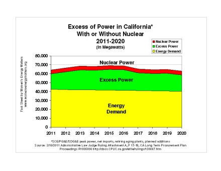 Excess Power without Nuclear Chart