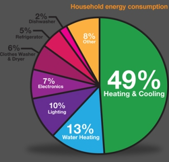 Household Energy Comsumption