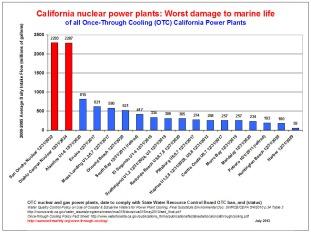 OTC NPP Highest Damage Chart