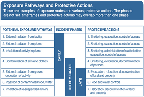 EPA Protective Action Decision Chart