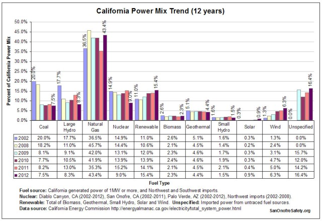California Power Mix Trend (12 years)