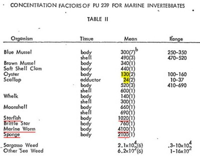 PU239 Marine Invertebrates Table II, 1971May