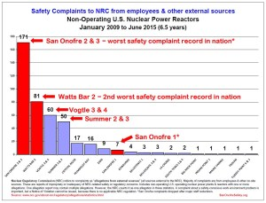 Safety Allegations (Complaints) non-operating 2009 to June 2015 jpg