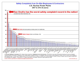 Safety Allegations Charts