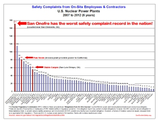 Safety Allegations Employees 2007-2012