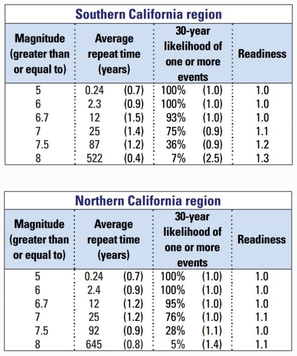 USGS CA Earthquake Risk 2015