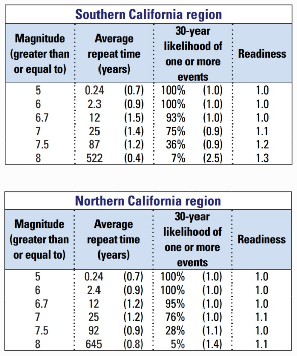 USGS CA Earthquake Risk 2015