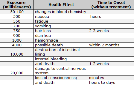 Effects of radiation on health essay titles