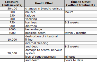 Radiation Health Effects. Source: EPA