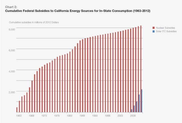Federal Calif Subsidies Nuclear Vs Solar 1963-2012