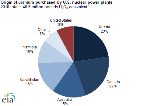 http://www.eia.gov/energyexplained/index.cfm?page=nuclear_where
