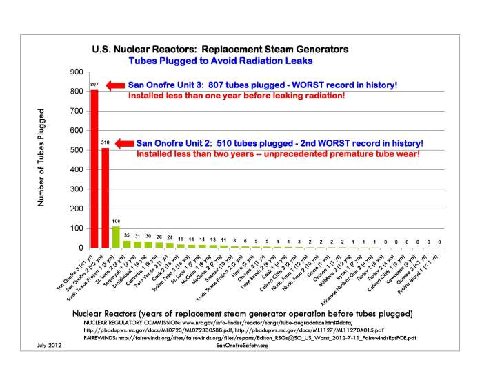 Steam Generator Tubes Plugged Chart