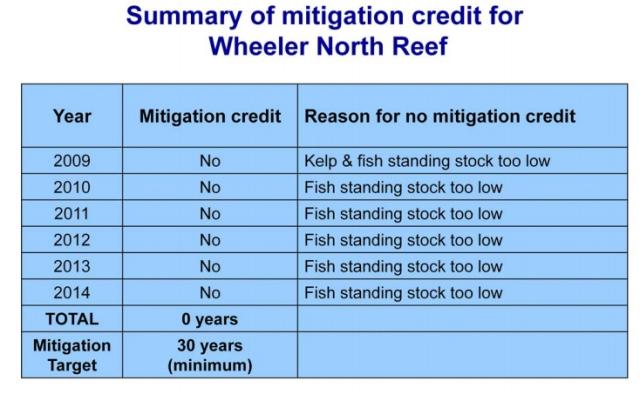 MitigationResults2014-WheelerNorthReef