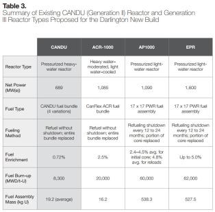 CANDU GenII and GenIII ReactorTypes Table3 Resnikoff