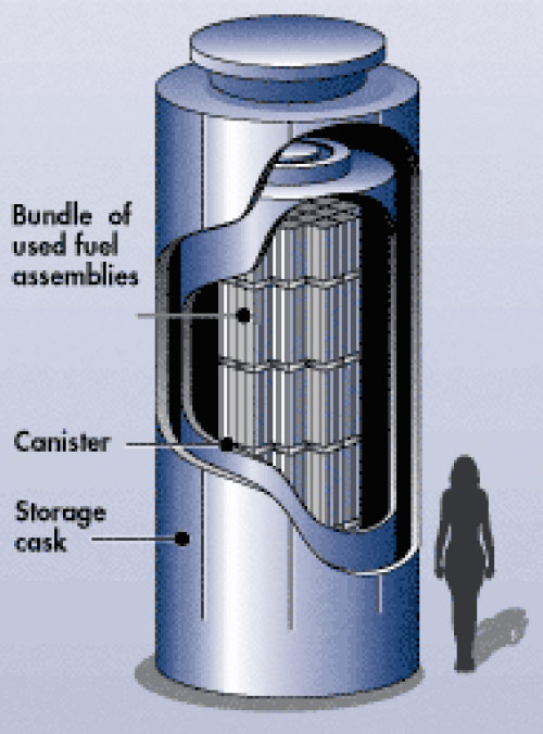 Nuclear Waste   San Onofre Safety