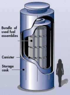 Vertical Dry Cask Storage