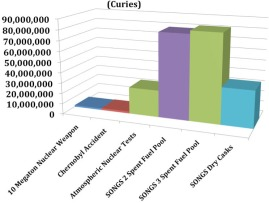 Chart SONGS Chernobyl Other Alvarez, Figure 4