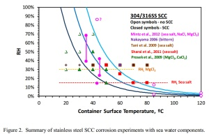 DOE Data Report SCC Sandia Chart 09-30-2013