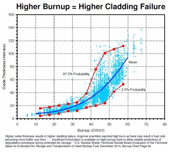 Higher Burnup Higher Cladding Failure Chart