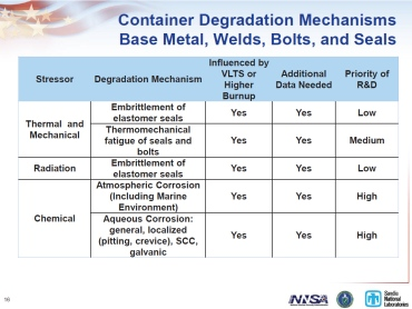 Sandia 2011Container Degradation