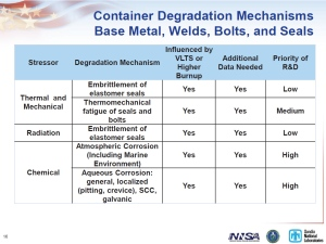 Sandia 2011 Container Degradation Slide16