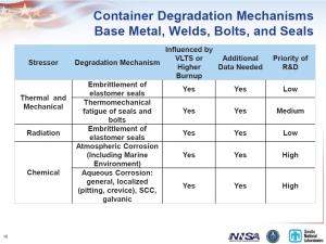 Sandia 2011 Container Degradation Slide16