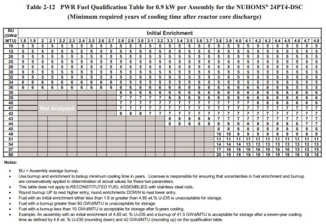 Table 2-12 Fuel Cooling Time Table 24PT4-DSC