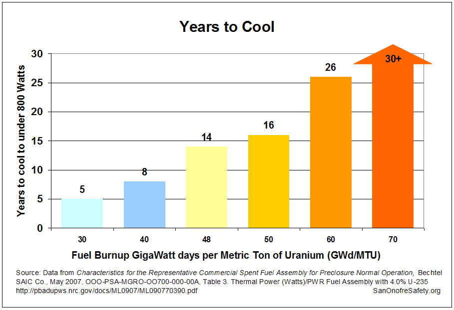 Years to Cool: Power Output with Time as a Function of Fuel Burnup [25]