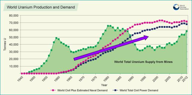 Word Uranium Production and Demand