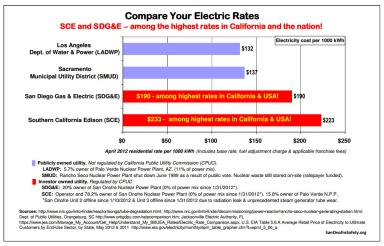 Compare Your Electric Rates 2012-04