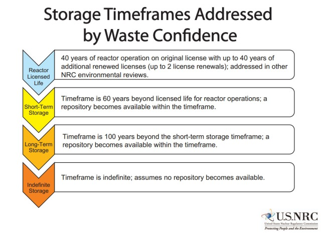 NRC Storage Time Frames