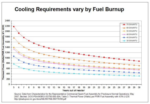Cooling Requirements By Fuel Burnup