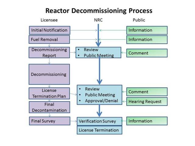 NRC Reactor Decommissioning Process Summary2013