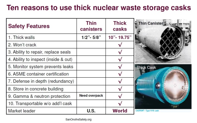 10ReasonsToUseThickNuclearWasteStorageCasks
